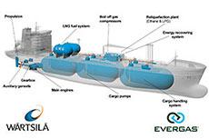 Wärtsilä to supply solution for multigas carriers